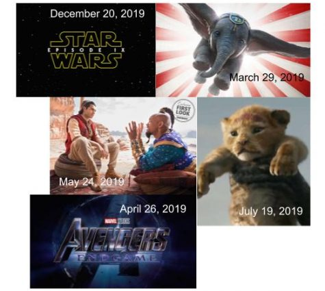 Upcoming movies of 2019